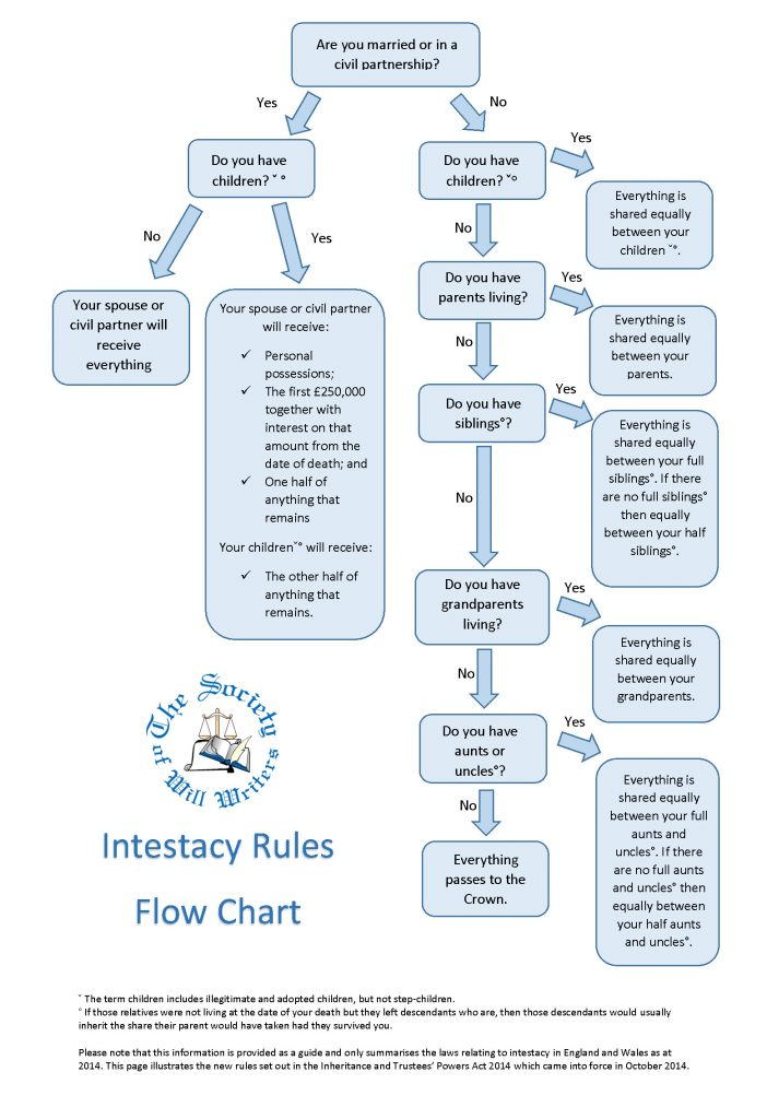 SWW Intestacy flow chart 2014