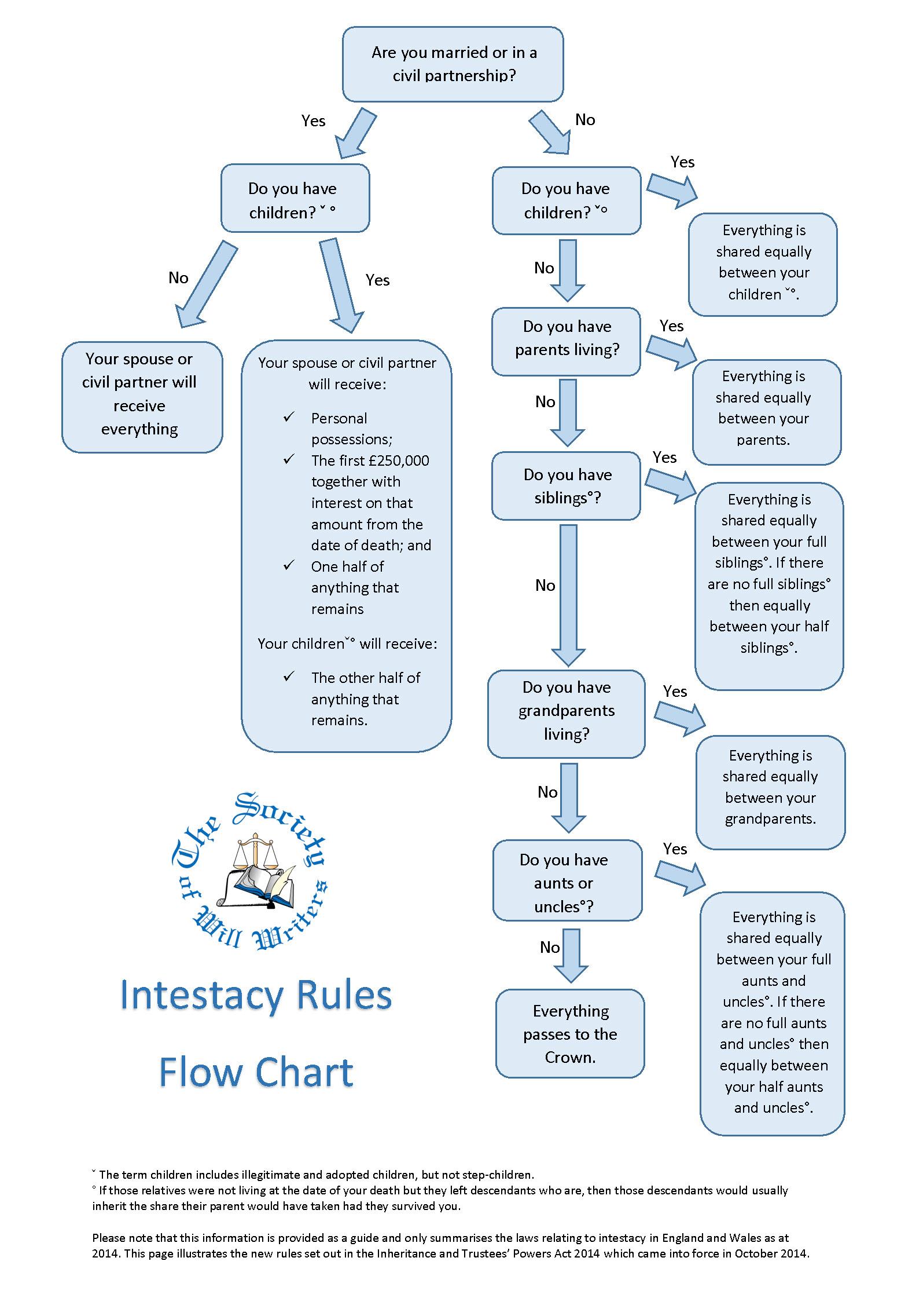 Intestacy wellingborough wills sww intestacy flow chart 2014 nvjuhfo Choice Image